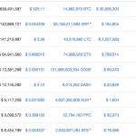 Últimas criptos listadas na CoinMarketCap: Karma, Doubloons, Burstcoin