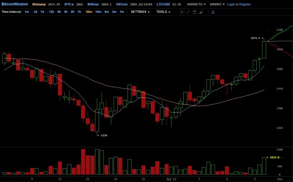 Gráfico Bitcoin 17-07-2017