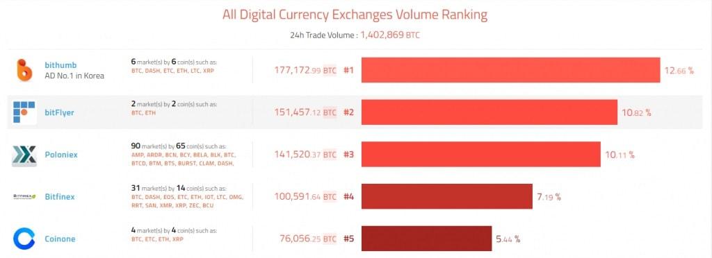 A corretora de criptomoedas sul-coreana Bithumb apareceu no topo do volume de negócios diário de acordo com o serviço CoinHills.