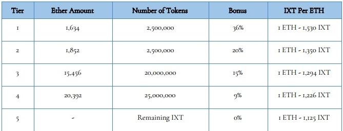 Tabela de bonus insurex para o token IXT