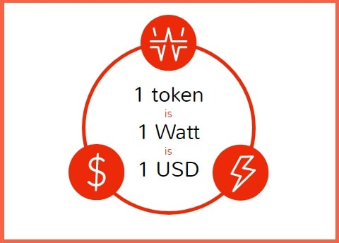giga watt wtt token 1 watt 1 usd