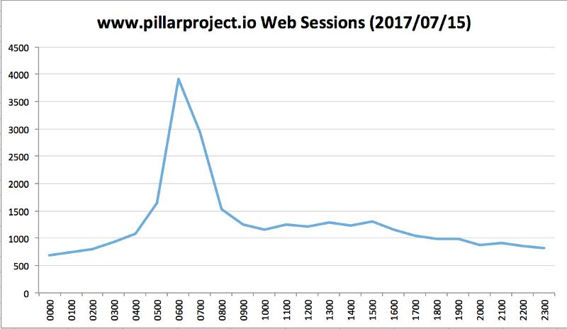 pillarprojectgraph1