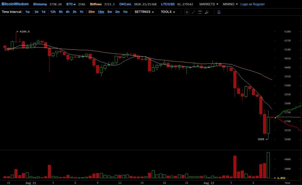 Touros cansados: preço do Bitcoin caiu para um mínimo de 10 dias. BTCSoul.com