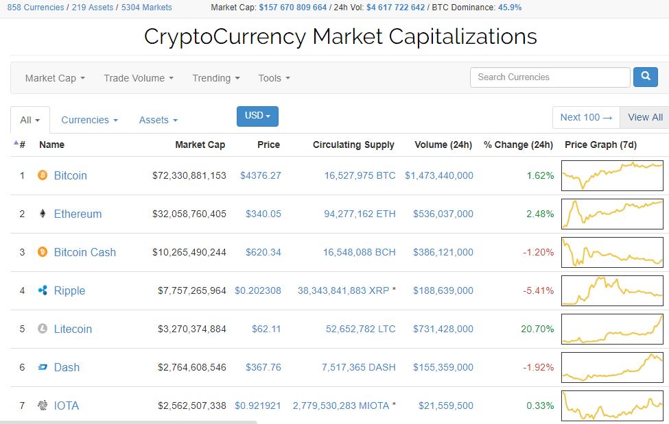 Litecoin quebra marca histórica dos US$ 60. BTCSoul.com