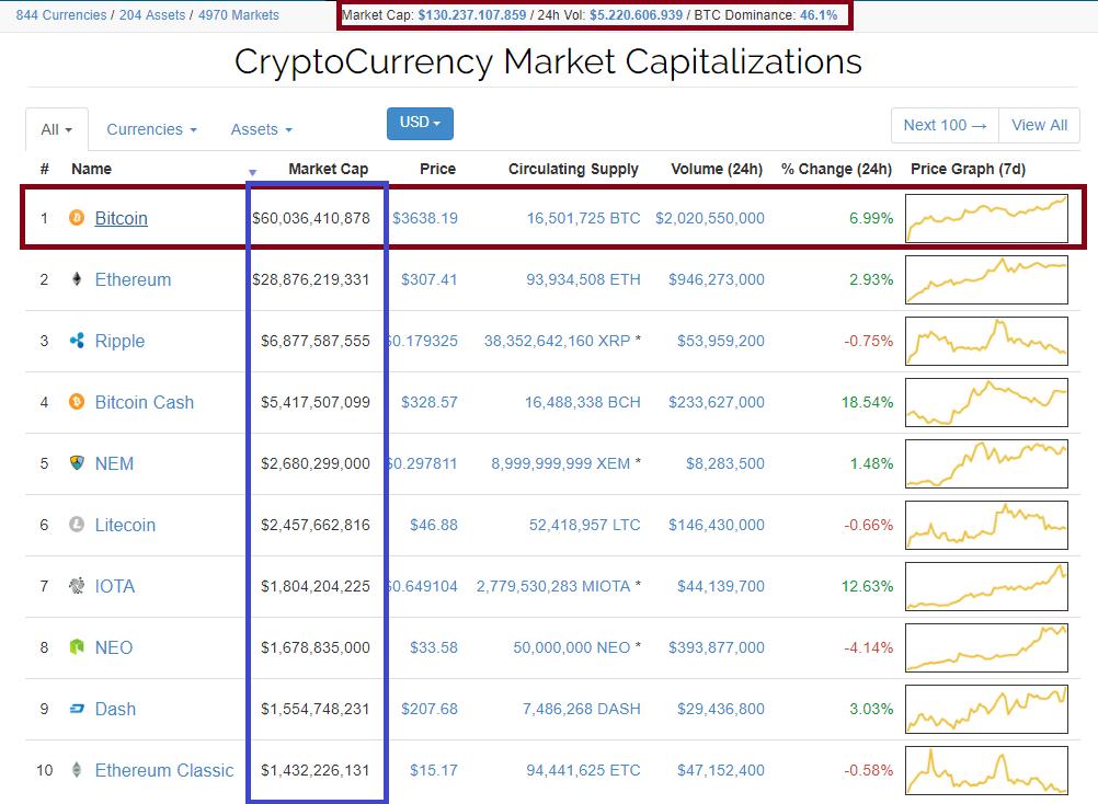 O preço do Bitcoin excedeu a marca de US$ 3600. BTCsoul.com