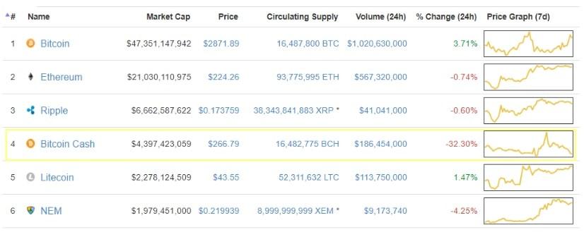 Preço do Bitcoin Cash (BCash) cai para um terço. BTCSoul.com