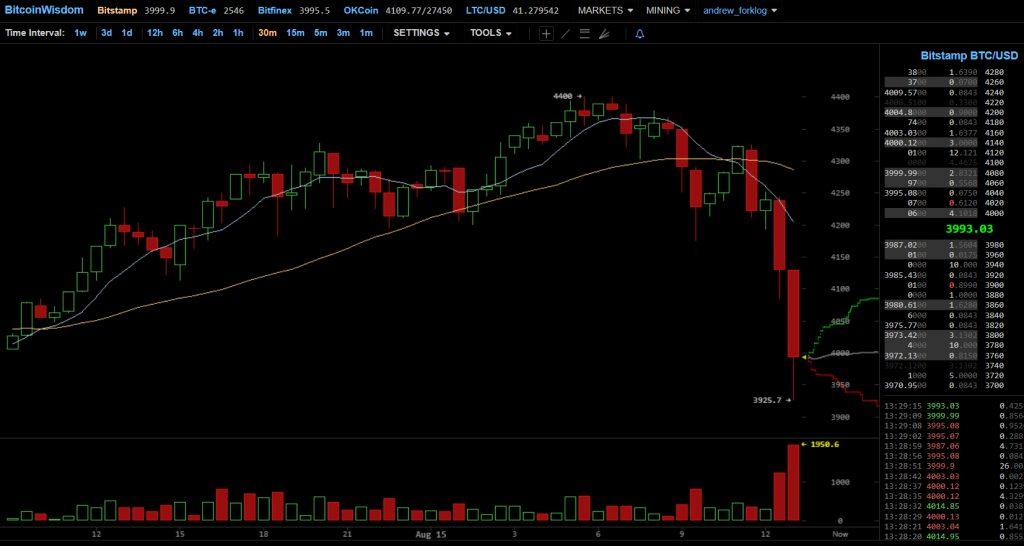 O preço da Bitcoin caiu abaixo de US$ 4.000. BTCSoul.com