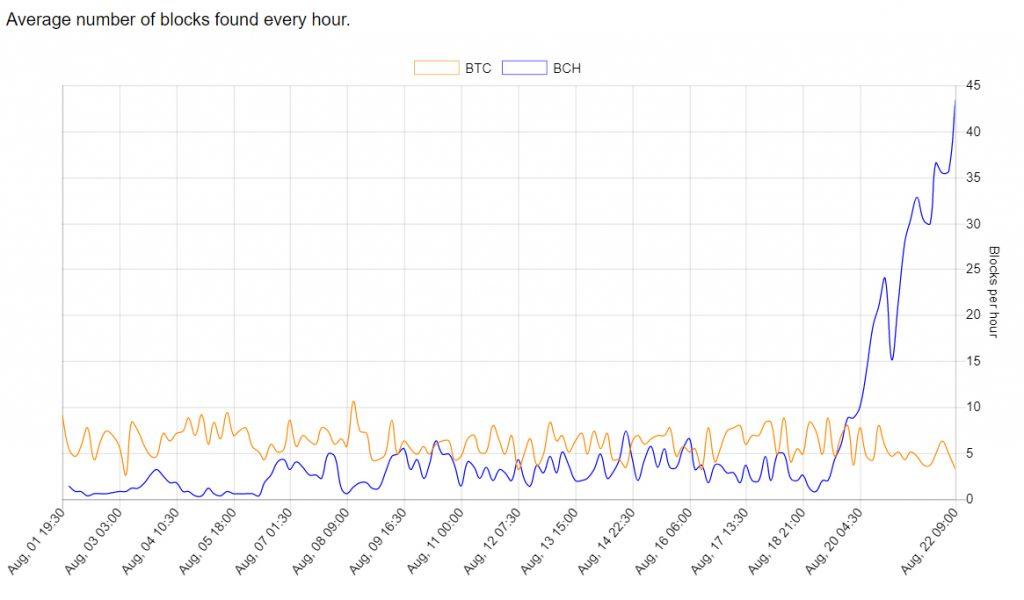 A ativação da Segregated Witness é adiada devido a uma diminuição do hash. BTCSoul.com
