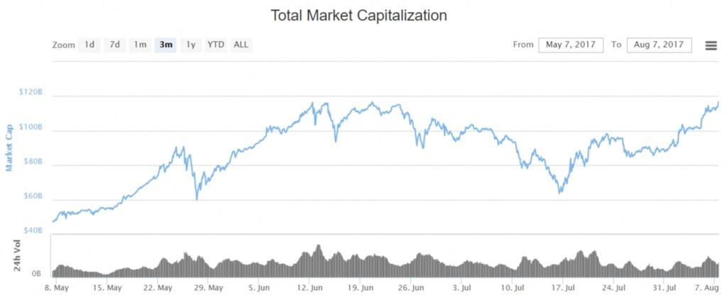 Capitalização do mercado de criptomoedas excedeu o recorde de US$ 117 bilhões. BTCSoul.com