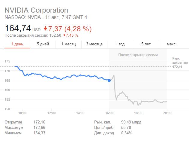 Lucro da Nvidia aumentou 1,5 vezes graças aos mineiros