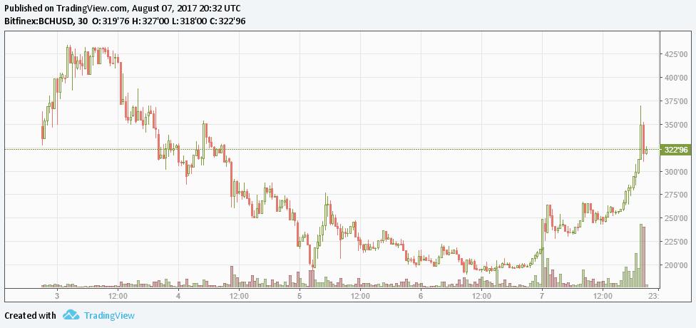 Análise do preço do Bitcoin: quem não comprou por US$ 2000, comprará por US$ 3000. BTCSoul.com