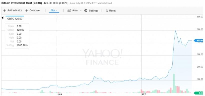 Grayscale Investments: decisão sobre Bitcoin Cash pendente. BTCSoul.com