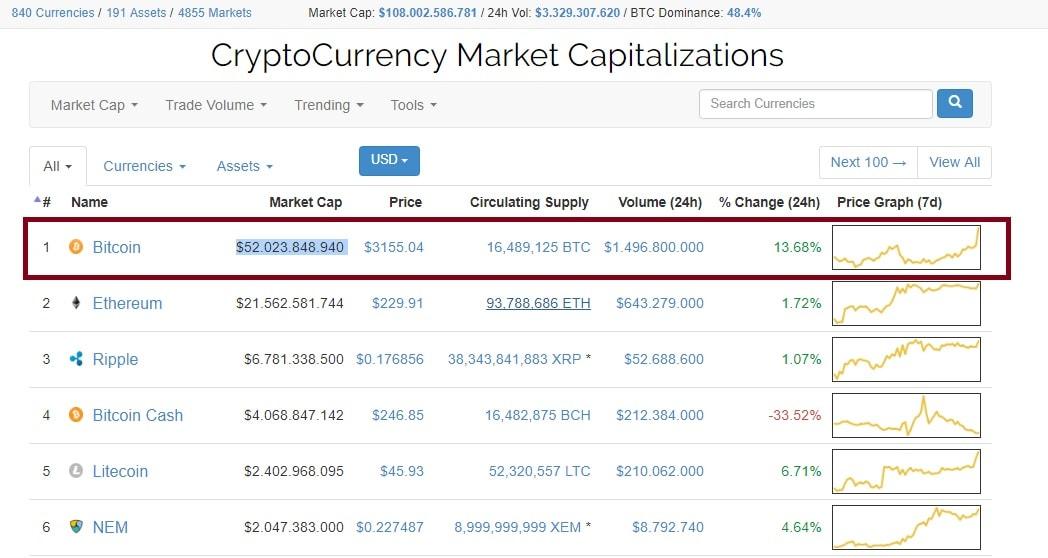 Preço do Bitcoin quebra barreira de US$ 3.000. BTCSoul.com