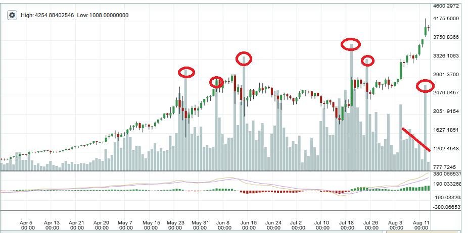 """Análise do preço do """"todo poderoso"""" Bitcoin. BTCSoul.com"""