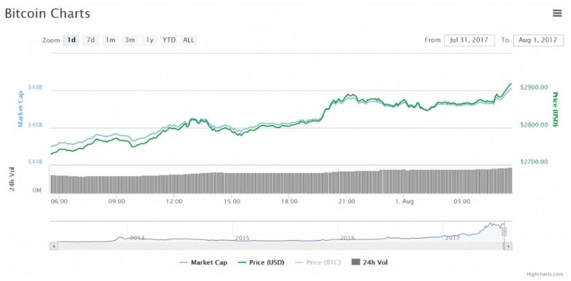 Preço do Bitcoin ultrapassou US$ 2900 no contexto da ativação do UASF. BTCSoul.com