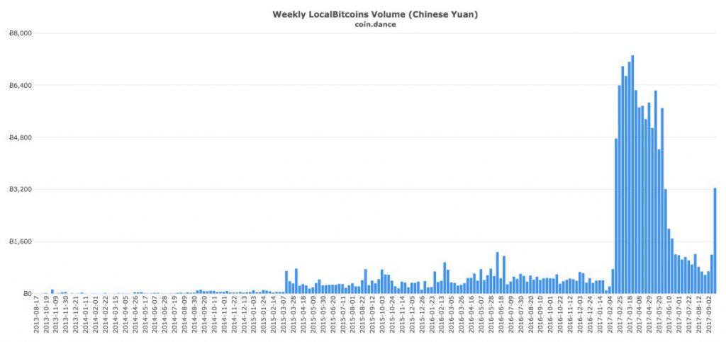 Grande firewall chinês: o Bitcoin é proibido ou o quanto os rumores são verdadeiros? BTCSoul.com