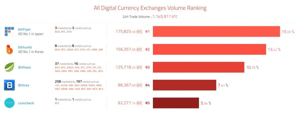 Bitfinex adicionou negociação em margem para XRP, NEO e SAN. BTCSoul.com