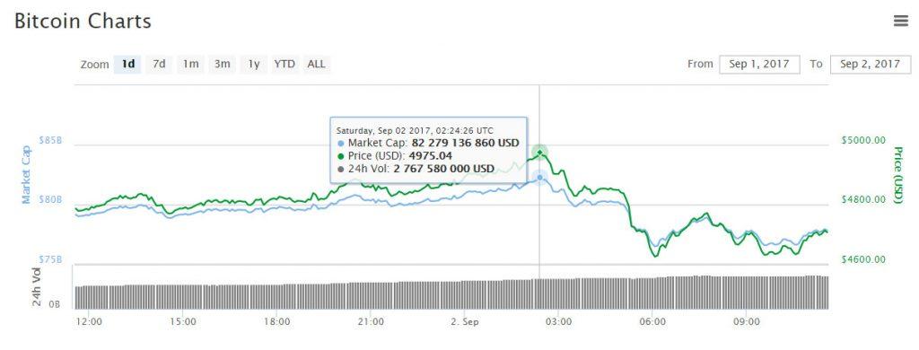 """""""Ursos"""" não permitem que Bitcoin ultrapasse US$ 5000. BTCSoul.com"""