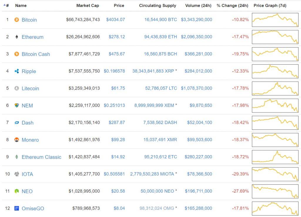 O preço do Bitcoin caiu abaixo de US$ 4.000. BTCSoul.com