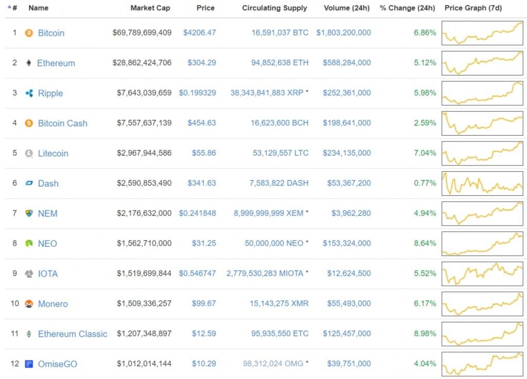 Bitcoin subiu acima de $ 4200, Zcash ultrapassou a barreira de US$ 400. BTCSoul.com