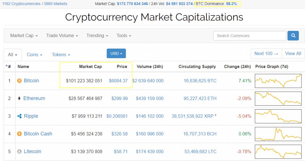 Capitalização do Bitcoin supera marca de US$ 100 bilhões. BTCSoul.com