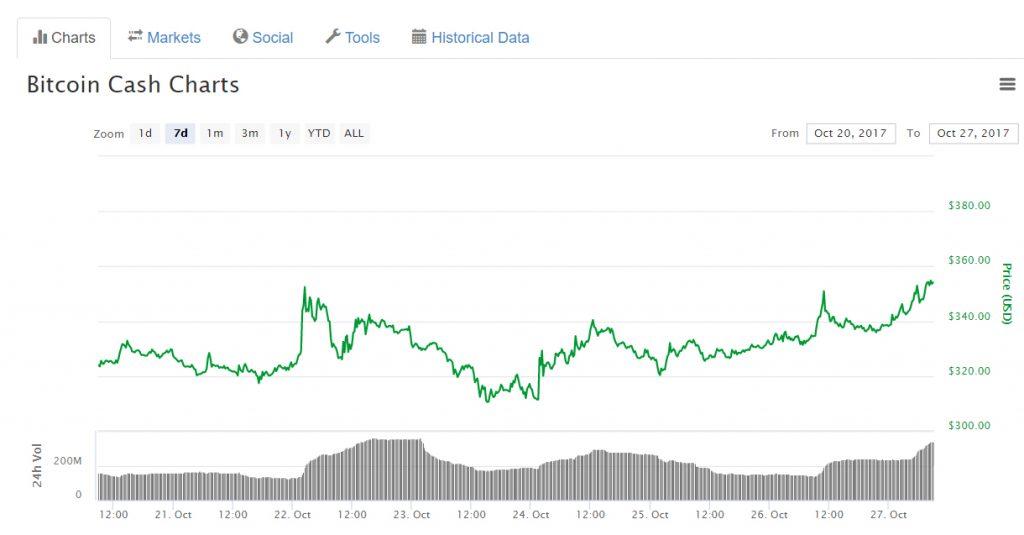 Grayscale Investments venderá moedas Bitcoin Cash por quase $60 milhões. BTCSoul.com