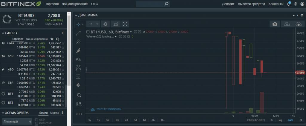 Bitfinex adiciona tokens separados para Bitcoin Core e Segwit2x. BTCSoul.com