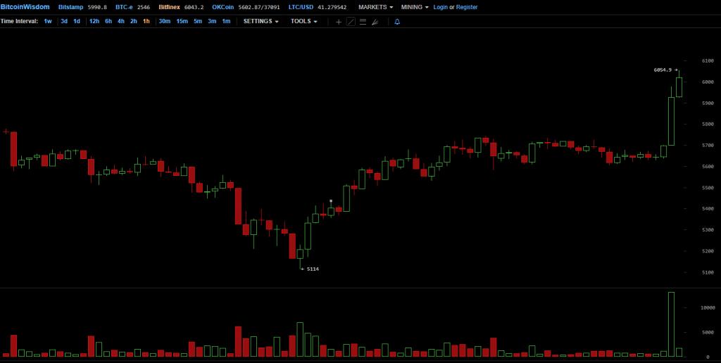 Preço do Bitcoin ultrapassa a marca de US$ 6.000 pela primeira vez. BTCSoul.com