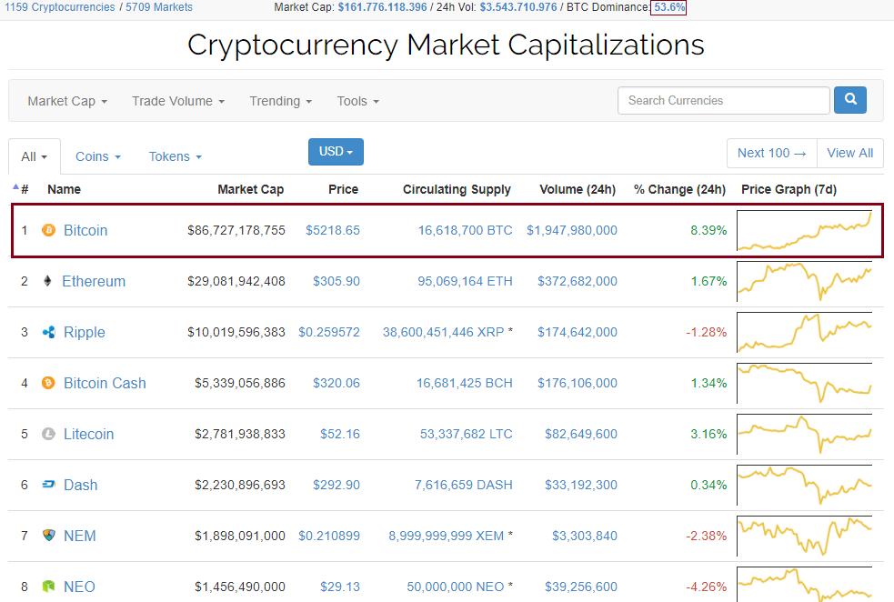 Preço do Bitcoin supera com confiança a marca de US$ 5.000. BTCSoul.com