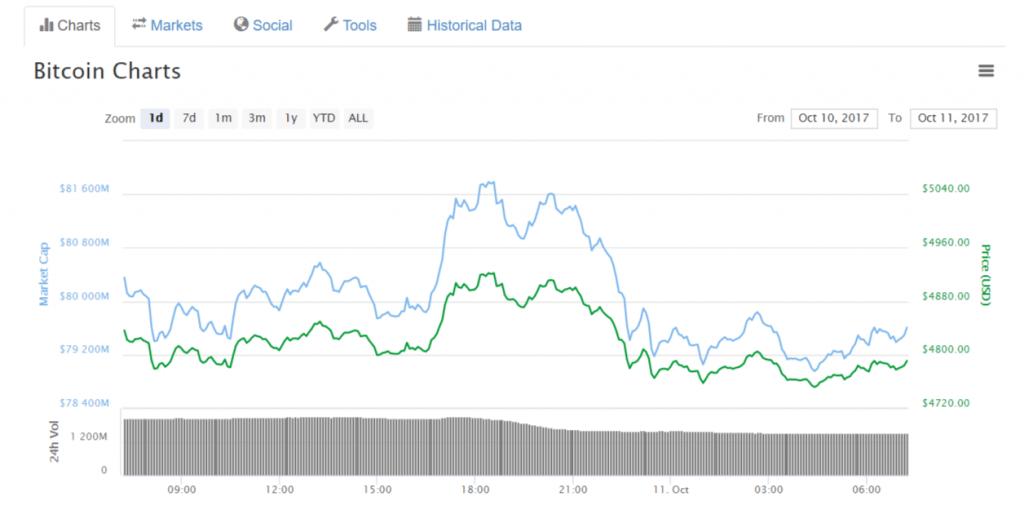 Bitcoin em sua segunda tentativa de ultrapassar barreira de US$ 5.000 no mês. BTCSoul