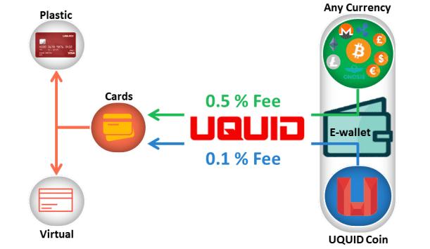 UQUID – Análise do WP e como particpar da ICO. BTCSoul.com