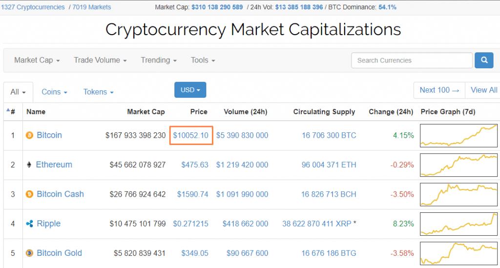 Preço do Bitcoin supera limite de US$10 mil. BTCSoul.com
