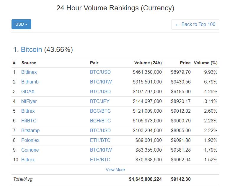 Preço do Bitcoin supera marca de US$9.000. BTCSoul.com
