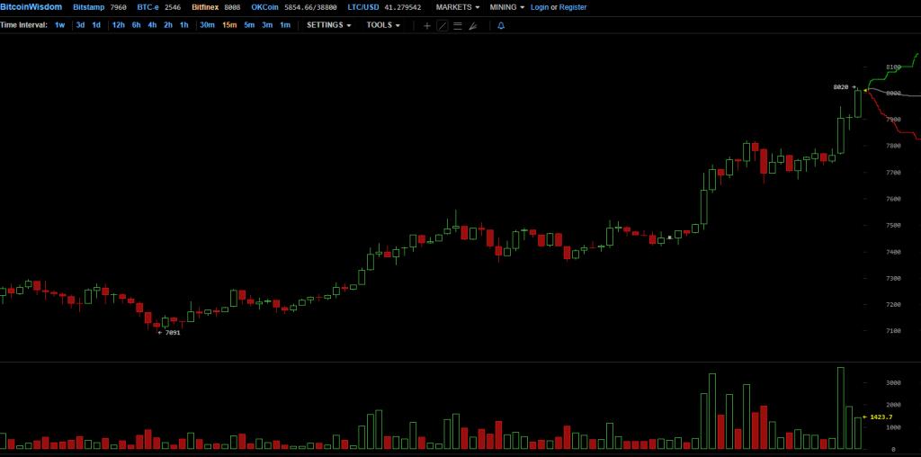 Preço do Bitcoin supera limite de US$8.000. BTCSoul.com