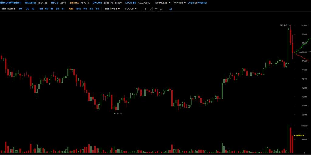 Bitcoin atualiza máximo contra novidades sobre o cancelamento do SegWit2x. BTCSoul.com