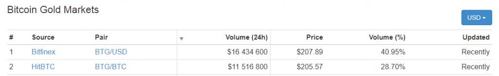 Análise dos preços das altcoins: subida das profundezas. BTCSoul.com