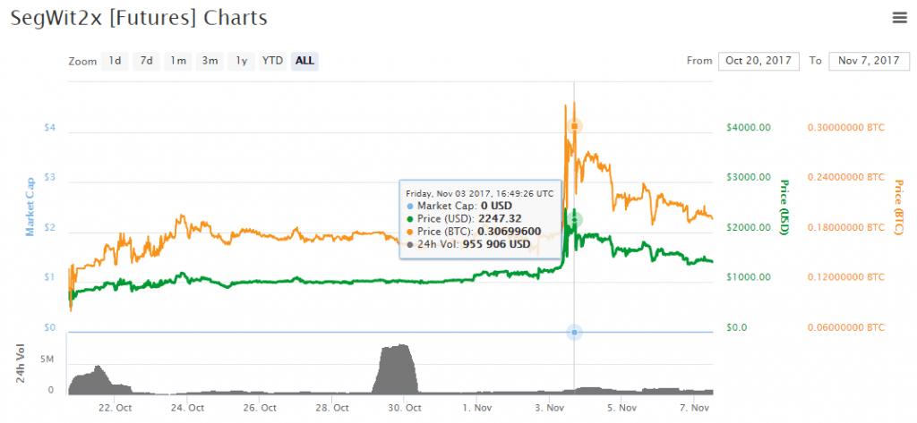Análise dos preços das altcoins: permanecendo na sombra do Bitcoin. BTCSoul.com
