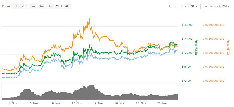 Análise dos preços das Altcoins: DASH vai às novas alturas. BTCSoul.com
