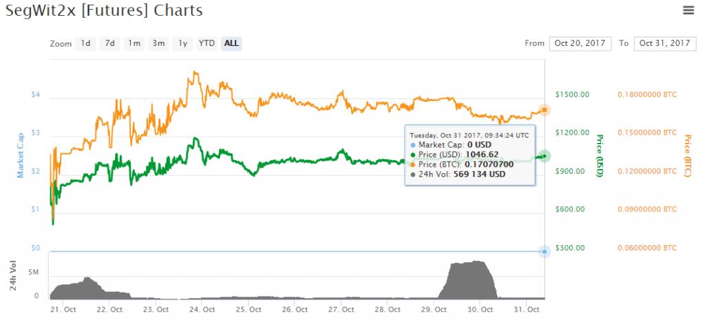 Análise dos preços das altcoins: recuperação após dump é cancelada. BTCsoul.com
