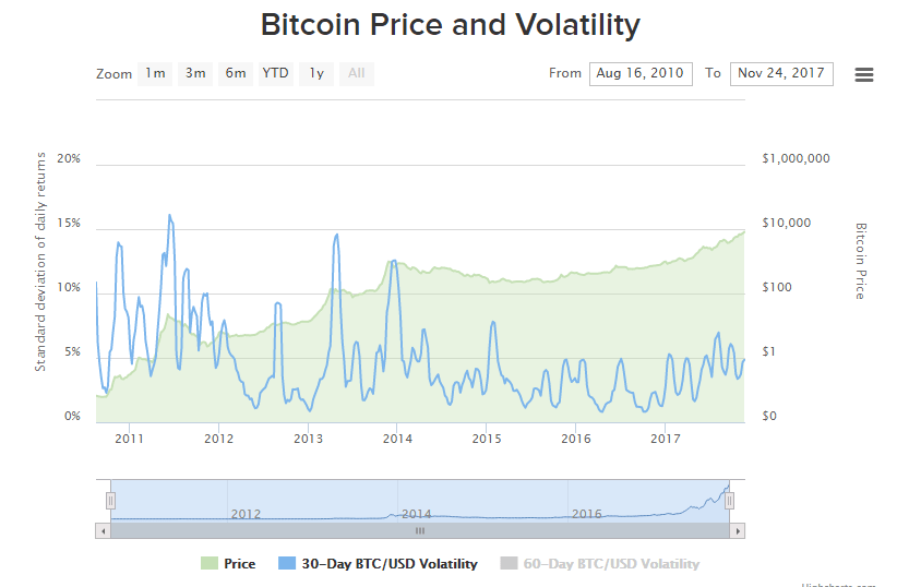 Em apenas um mês, Bitcoin cresce quase 50%. BTCSoul.com