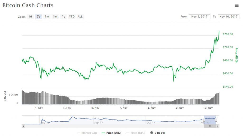 Preço do Bitcoin Cash aumenta 30% após declaração do fundador do Partido Pirata. BTCSoul.com