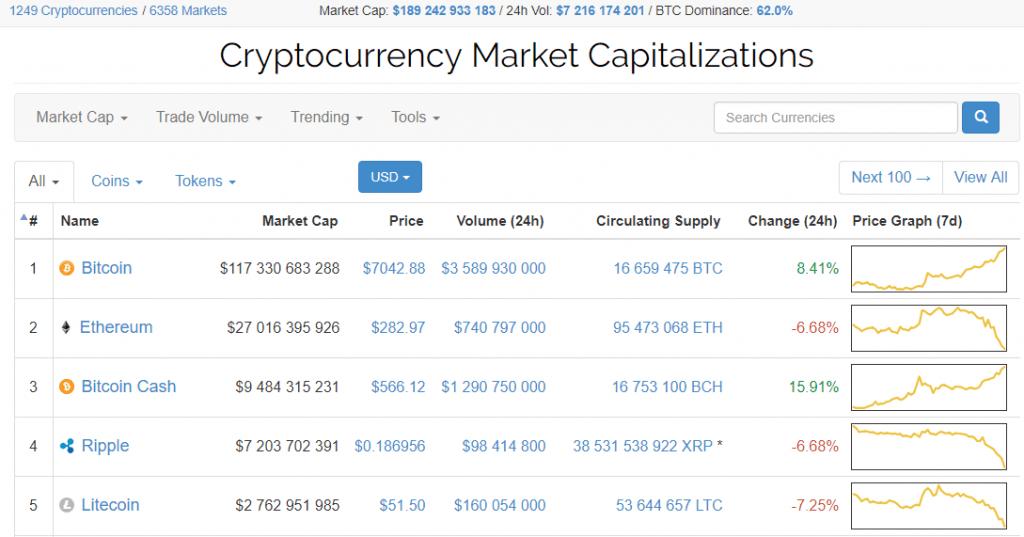US$7000: preço do Bitcoin atualiza novamente seu máximo histórico. BTCSoul.com