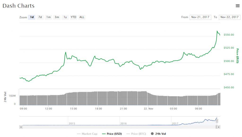 Dash define novo recorde de preços. BTCSoul.com