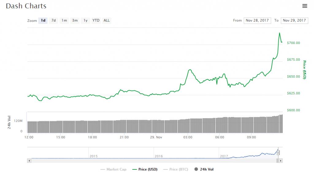Preço do Dash excede, pela primeira vez, a marca de US$700. BTCSoul.com