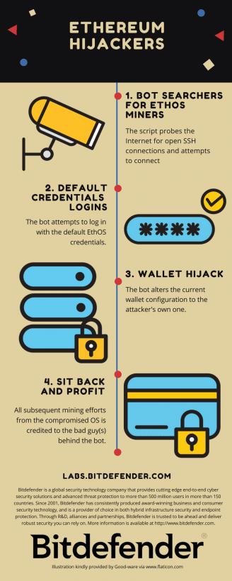 Hackers perseguem mineiros de Ethereum, esvaziando carteiras dos usuários. BTCSoul.com