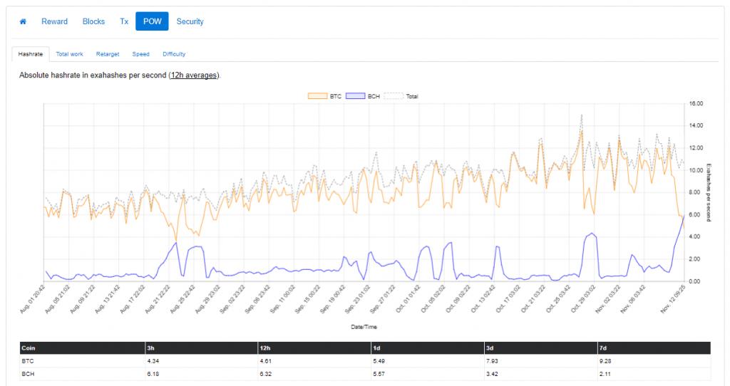 Preço do Bitcoin Cash ultrapassa US$ 2.000 e opiniões se dividem. BTCSoul.com
