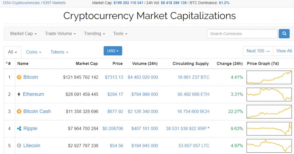 Capitalização do mercado de criptomoedas chegou perto da marca de US$200 bilhões. BTCSoul.com
