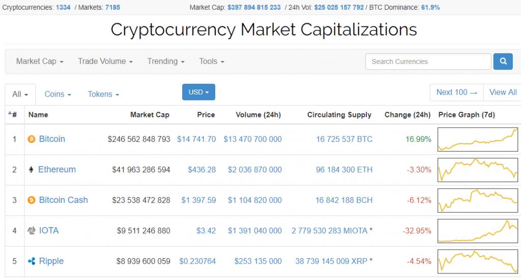 Preço do Bitcoin excede US$14 mil; capitalização do mercado de criptomoedas aproxima-se de US$400 bilhões. BTCSoul.com