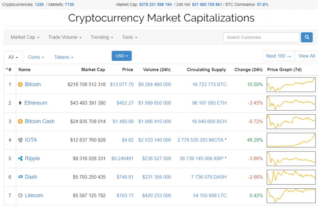 Taxa média ponderada do Bitcoin ultrapassa barreira dos US$13 mil. BTCSoul.com
