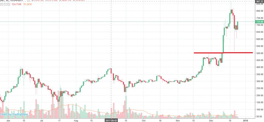 Análise do preço do Bitcoin: incerteza pré-Ano Novo. BTCSoul.com